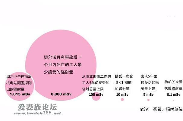 69 上海分会 69 图解福岛核电站泄漏事故    辐射影响:日本guan员